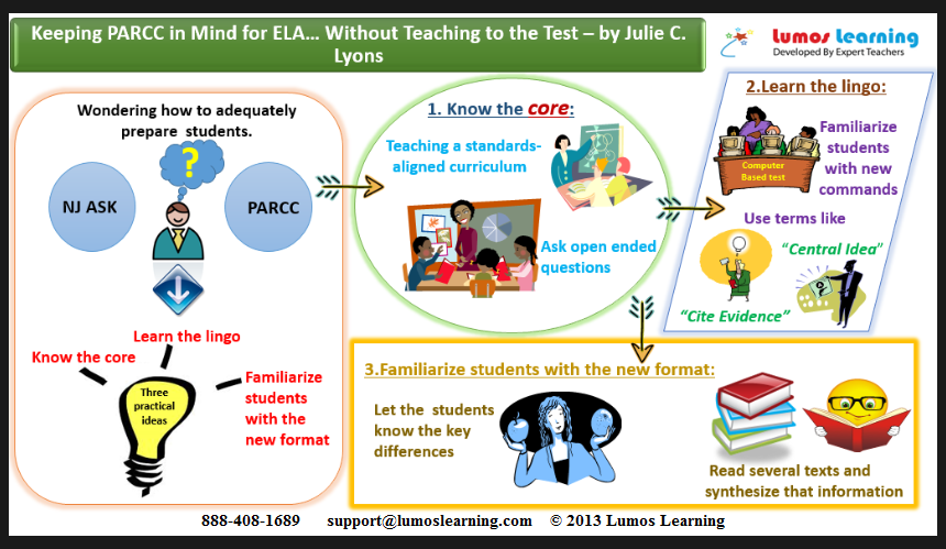 Keeping PARCC in Mind for ELA… Without Teaching to the Test - Infographic