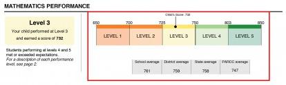 Parcc Math Score Report