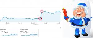 Santa Claus Effect on App Downloads