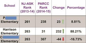 Harrison Elementary PARCC Score Comparison