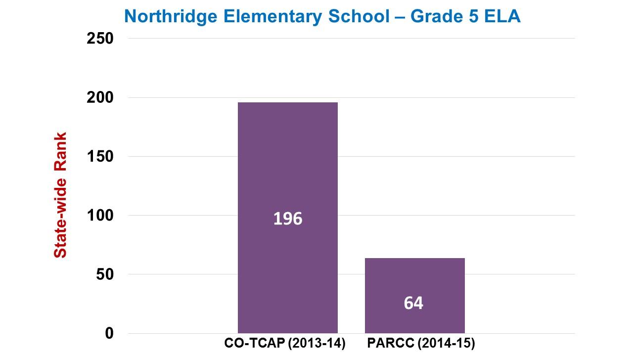 Northridge Elementary Grade 5 ELA