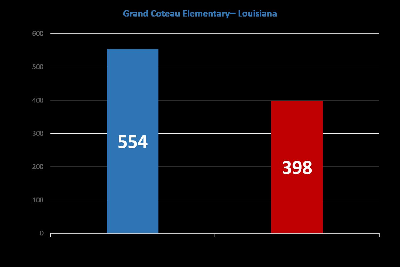 Grand-Coteau-Improvement