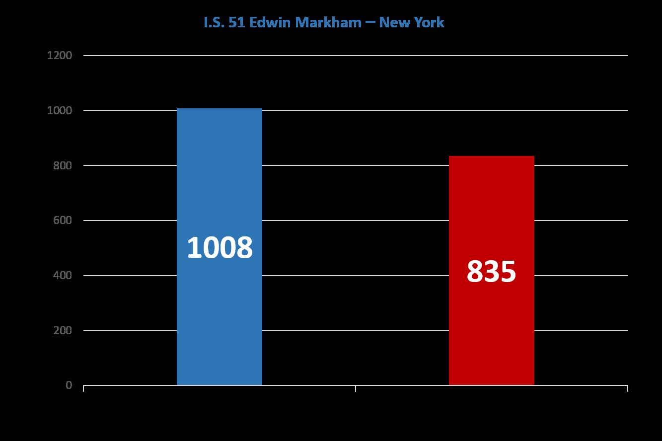 Edwin-Markham-Improvement