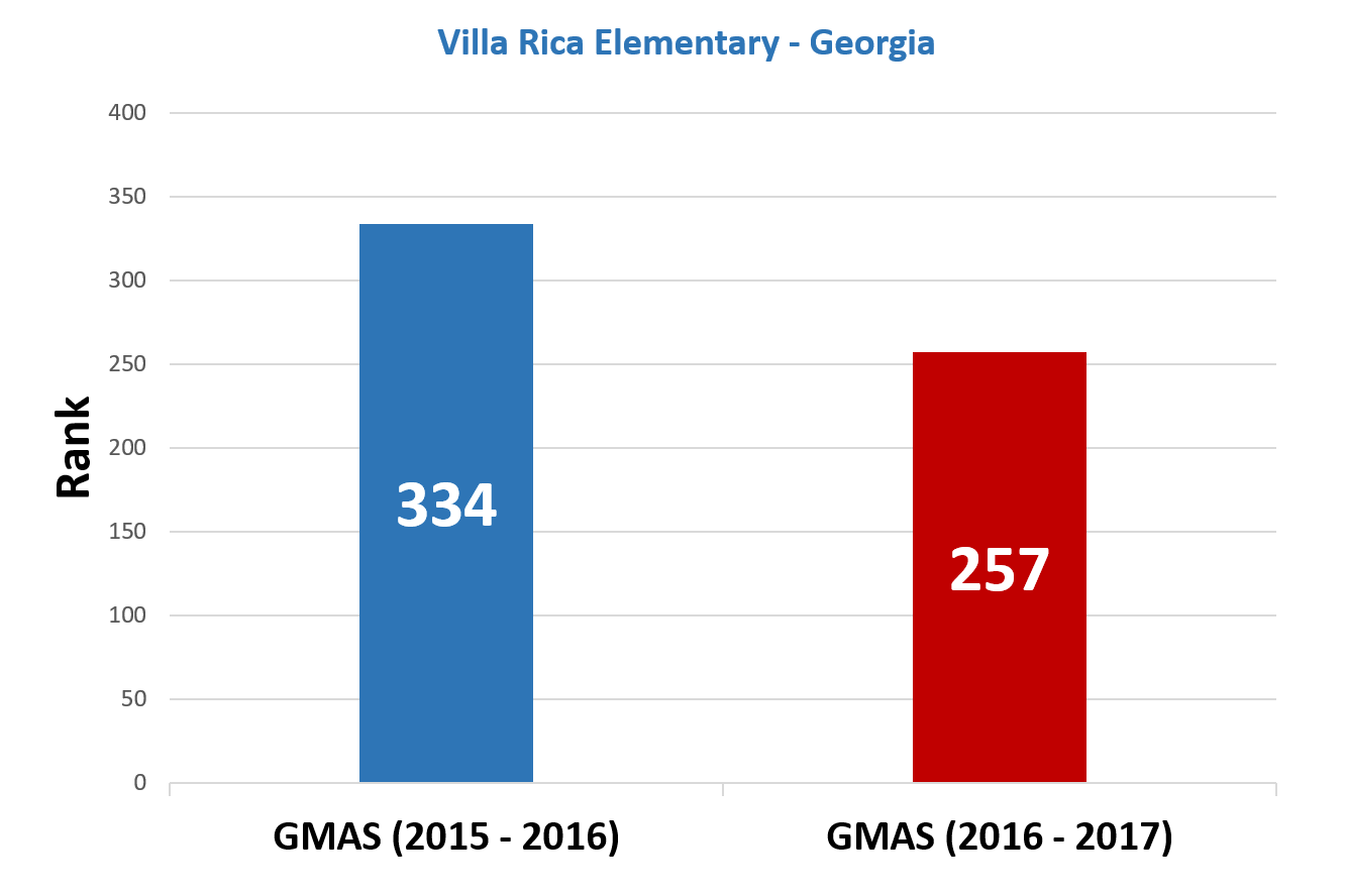 Villa-Rica-Improvement