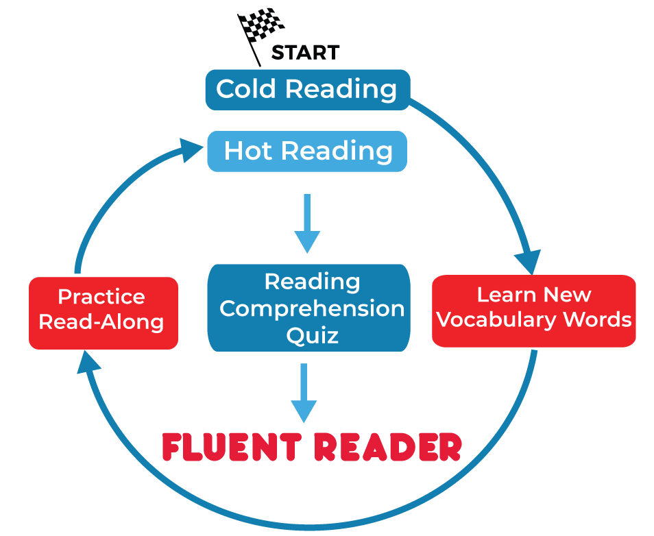 Fluency Improvement Cycle by Lumos Learning